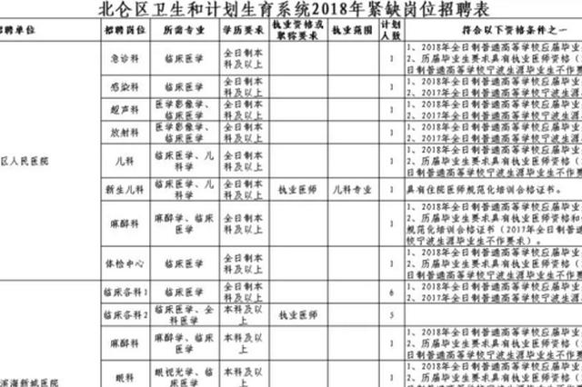 北仑11个单位招聘67个事业编制岗位