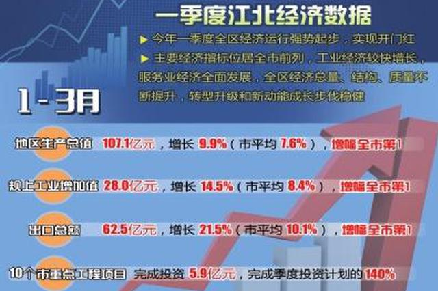 江北区一季度经济运行强势起步 发展实现开门红