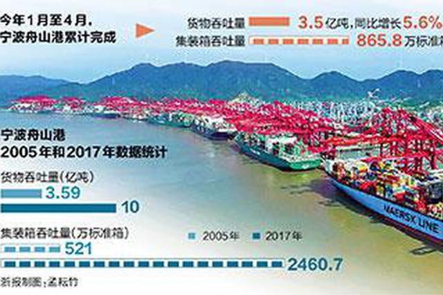 浙报头版聚焦 宁波舟山港崛起在大陆大洋之间