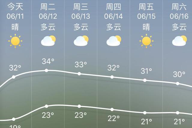 宁波雨水暂歇晴好回归 气温30℃打不住还要往上走