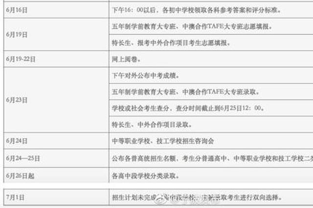2018宁波中考昨日落幕 26日起各高中段学校分类录取