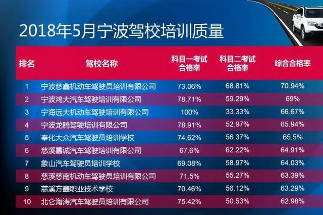 宁波全市驾校考试质量榜发布 部分驾校通过率高