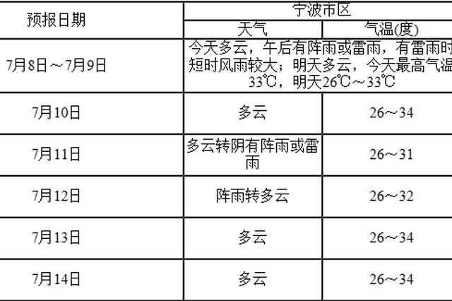 宁波今天出梅 台风玛利亚预计11日登陆或擦过台湾