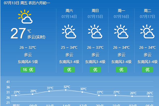 副热带高压重新控场 宁波天气开始走高温路线