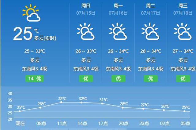 未来一周复制晴热高温 三伏天下周二就会来到