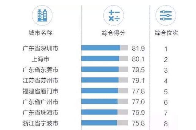 中国外贸百强城市名单出炉 宁波名列浙江之首