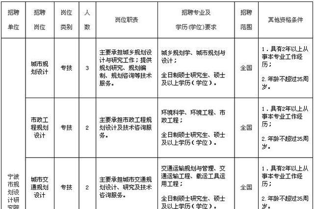 找工作的小伙伴注意了 宁波近期又有一波事业招聘来了