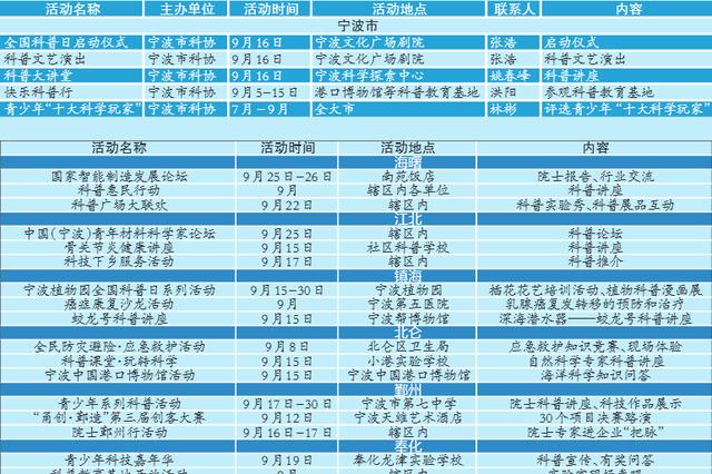 9月15日—9月21日 宁波将迎来上百场科普盛宴