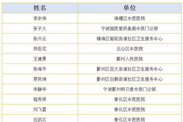 宁波最新一批名中医药师公布 这50人有你认识的吗