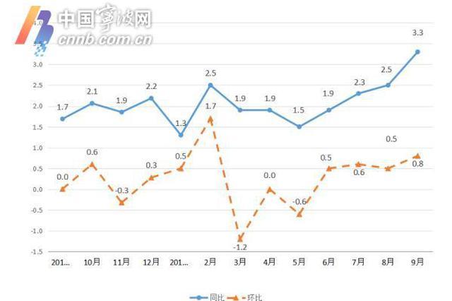 菜篮子变重 9月宁波CPI涨幅破3蔬菜水果猪肉涨幅最大