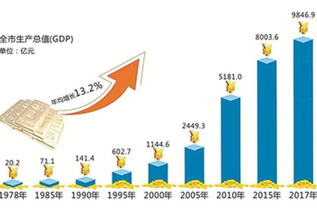 改革开放40年宁波年均GDP增长13.2% 看甬城华丽蜕变