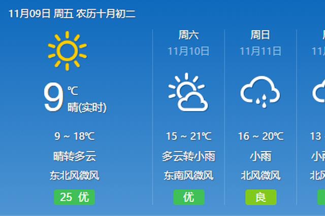 今天短暂放晴 周末有小雨穿插