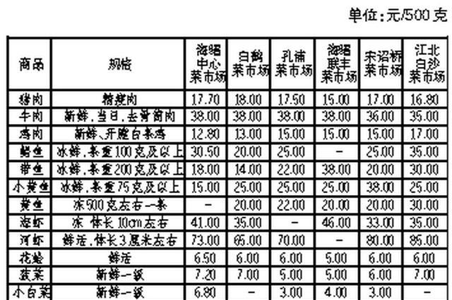 宁波新一期民生商品价格监测公布 蔬菜价格小幅下跌