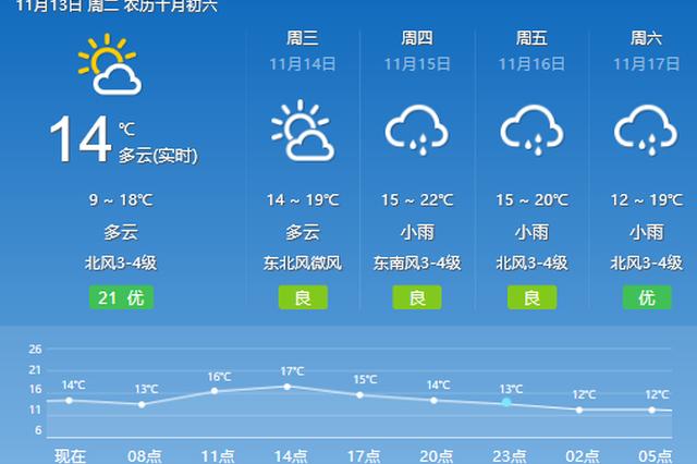 宁波本周有两波冷空气来袭 清晨容易起雾空气清新