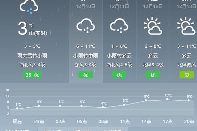 昨天宁波最低气温仅0.7℃ 今天开始气温小幅回升