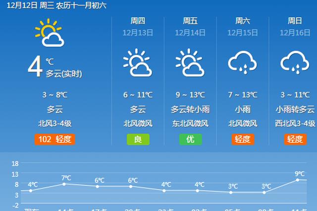 冷空气再来袭宁波又要被速冻 回暖预计要等到周五