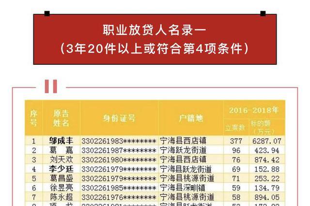 宁海法院发布首批职业放贷人名录 48人榜上有名