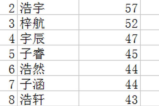户籍警进行官宣 解读宁波去年新宝宝名字重字最多