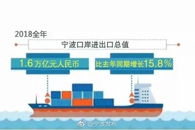 宁波口岸进出口总额达1.6万亿元 同比增长15.8%