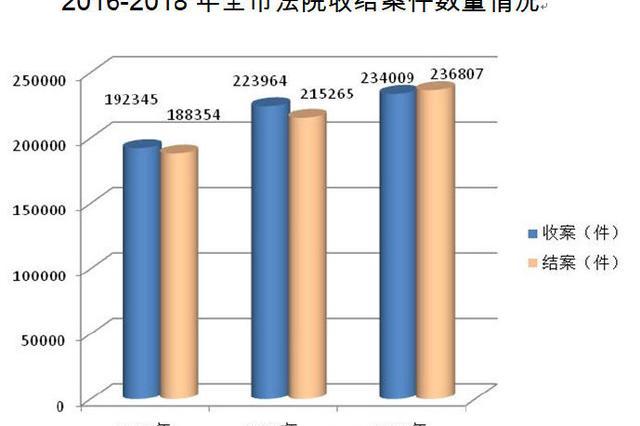 宁波去年全年受理各类案件约23万件 同比上升4.49%