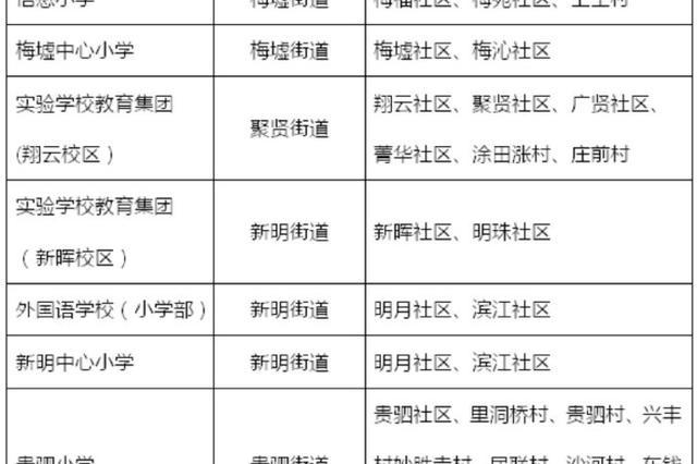 高新区调整公办小学学区 高实翔云校区今年招收新生