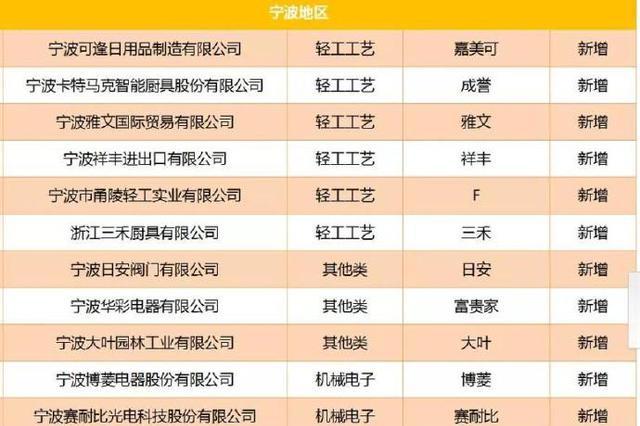 2018年度浙江出口名牌揭晓 宁波62个居全省第一