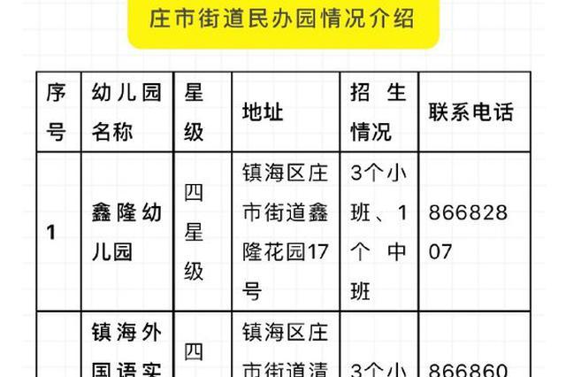2019年幼儿园收费标准有变化 庄市九龙湖招生公告发布