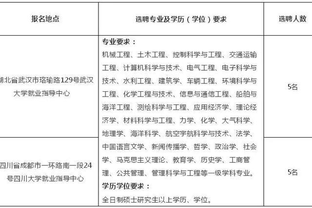 宁波最新事业编招考发布 宁波大学招聘体量多达374名