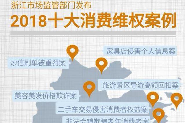 浙江发布2018年消费维权十大典型案例 最高罚款处200万