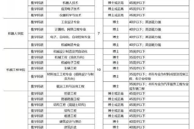宁波最新一批事业编招聘278人 对照专业了解详情