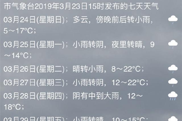 宁波未来七日天气预报 今日傍晚有小雨