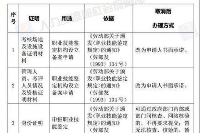 宁波市民请注意 人社部决定取消73项证明材料