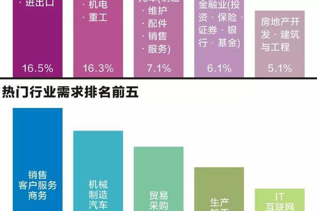 宁波人社局发布人才市场调查报告 需求仍保持增长态势