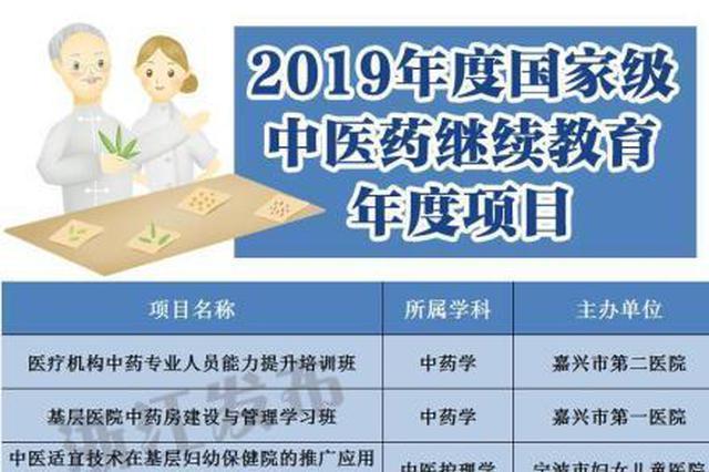 2019国家级中医药继续教育项目公布 宁波这些项目入选