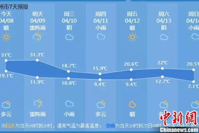 浙江多地最高温破历史记录 宁波两日后气温迎腰斩