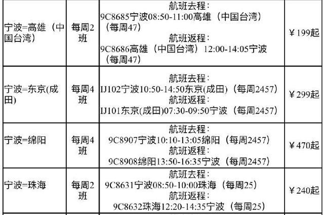 宁波首次直航东京 4月25日起开飞每周4班全程3小时