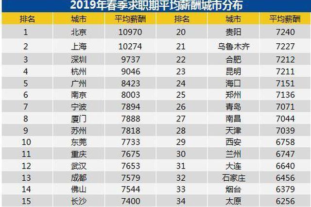 这个春季宁波白领平均薪酬7894元 10个行业薪水最高