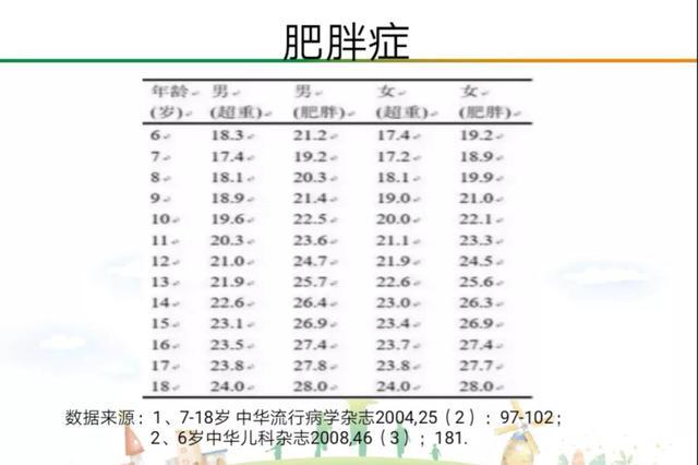 杭9岁女孩骨龄11岁身高1.4米体重近百斤 查出性早熟