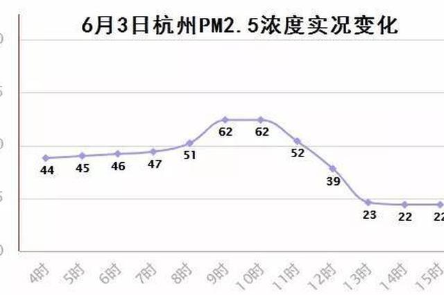 端午节高考天气出炉 杭州最高气温或超过35℃有暴雨