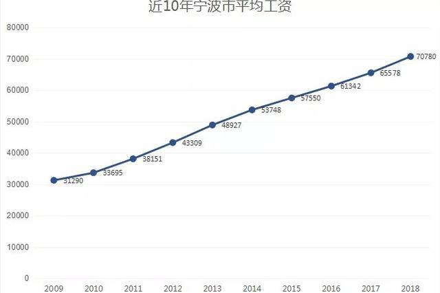 2018年宁波市在岗职工平均工资发布 比上年增长7.9%