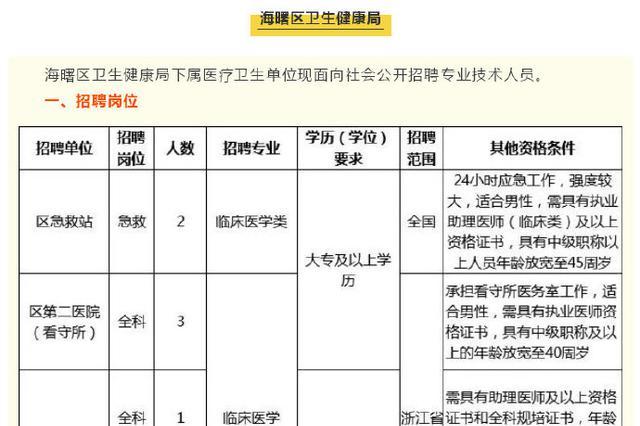 宁波事业编岗位发布招聘公告 涉及医生财务等多职位
