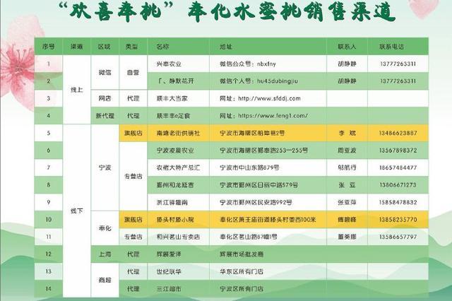 奉化錦屏山牌水蜜桃授權銷售 以下為線上線下銷售渠道