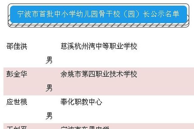 宁波新一批中小学幼儿园骨干和名校长园长进行公示