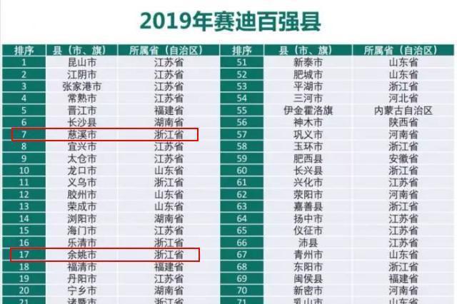 中国百强县发布宁波三地区上榜 慈溪排名全国第七