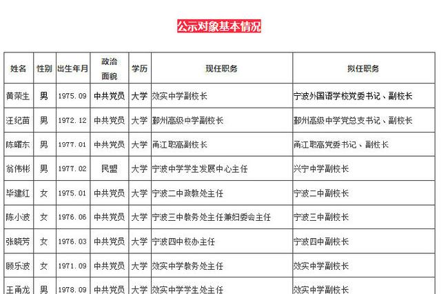 宁波一批直属学校干部任前公示 共20位征求民众意见