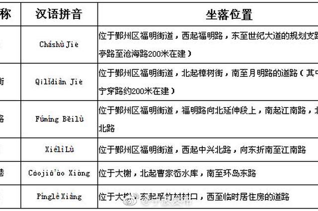 宁波公布一批标准地名 54个标准地名已正式命名更名