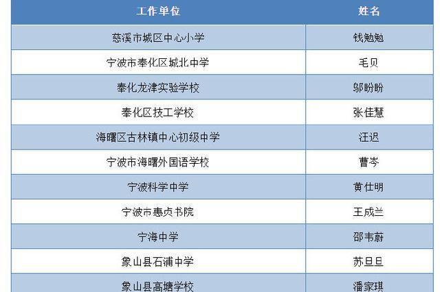 2019省中小学教坛新秀候选人名单公示 宁波34人上榜