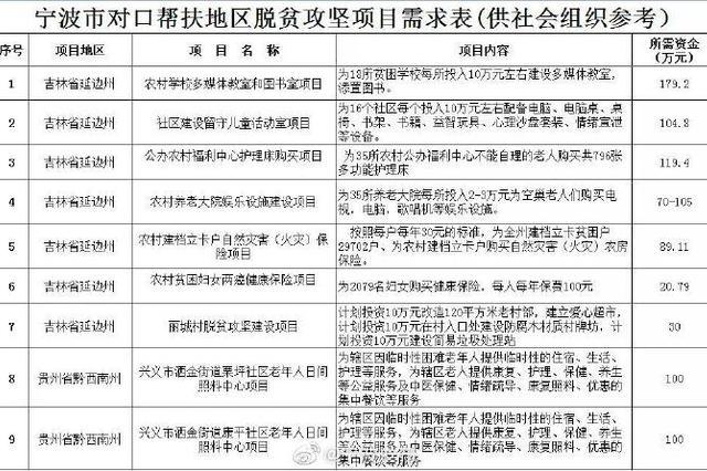 宁波社会组织对口帮扶 9个脱贫攻坚项目可供认领