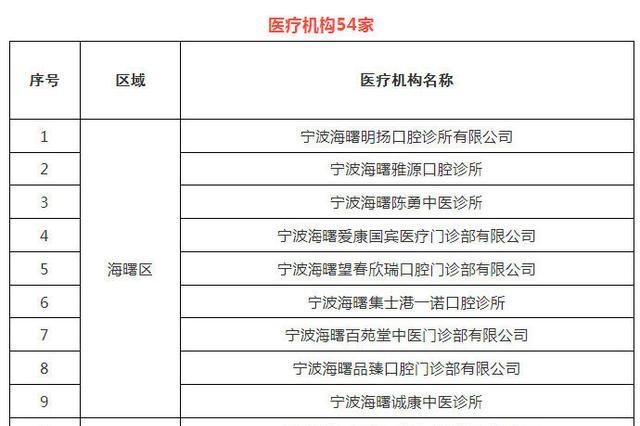 2019年宁波第一批拟新增医保定点医药机构名单公示