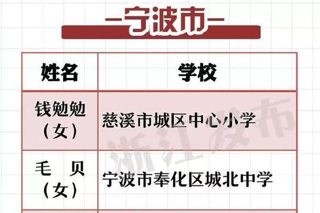 2019年浙江省中小学教坛新秀名单出炉 宁波33人上榜